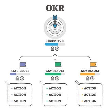 Ilustración de vector de OKR. Esquema conceptual del esquema de Objetivos y Resultados Clave. Método de mejora del rendimiento empresarial con elementos editados e inalterables. Explicación del sistema del marco de seguimiento de resultados