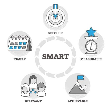 SMART vector illustration. Objective settings criteria in outline concept. Project management performance and personal development. Specific, measurable, achievable, relevant and timely acronym text.