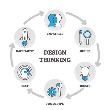 Illustration vectorielle de schéma de conception de la pensée avec explication pédagogique et étapes étiquetées dans le cercle de processus. Les étapes du plan de développement du projet avec la méthode des idées créatives sont mises en œuvre et compatissantes.
