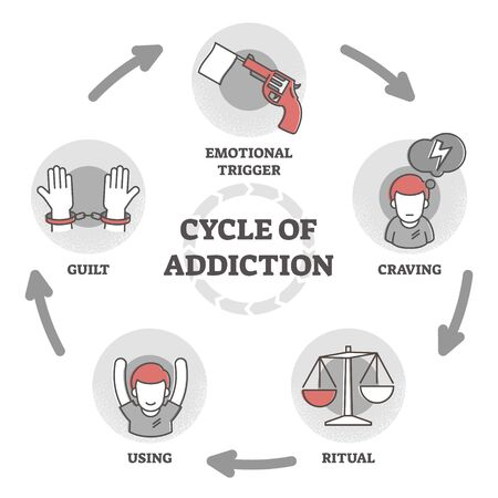 Cycle of addiction vector illustration. Psychological explanation in outline diagram. Labeled educational scheme with emotional trigger, craving, ritual, using and guild as complete process scheme.