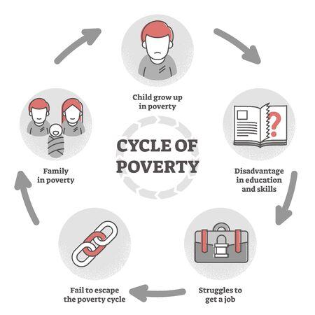 Arbeitslosigkeit, mangelnde Bildung oder chronische finanzielle Problemerklärung in beschrifteter visueller Grafik. Vektorgrafik