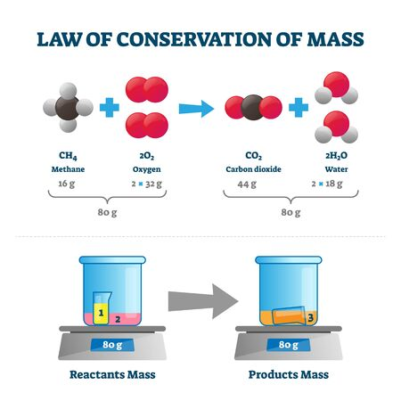 Law of conservation of mass vector illustration. Labeled educational scheme with substance example. Experiment visualization with reactants and products constant weight. Physics stationary measurement Ilustracje wektorowe