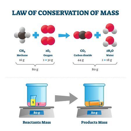 Ley de conservación de la masa ilustración vectorial. Esquema educativo etiquetado con ejemplo de sustancia. Experimente la visualización con reactivos y productos en peso constante. Medición estacionaria física Ilustración de vector