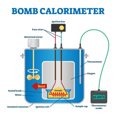 Bomb calorimeter vector illustration. Labeled educational explain scheme. Constant volume type to measure heat of reaction combustion. Diagram with detailed inside structure. Isolated device contents. Illustration