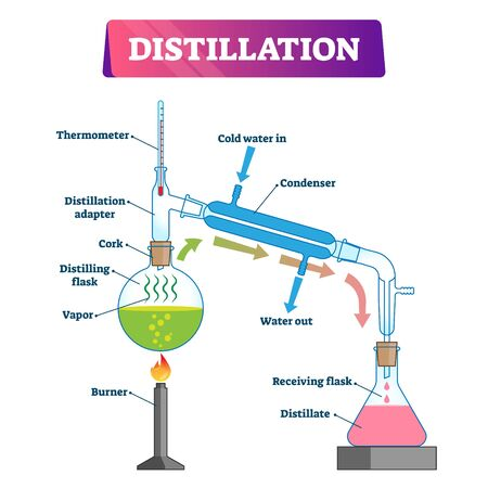 Distillation vector illustration. Labeled physical substance separation process explanation scheme. Diagram with equipment for boiling and condenser flasks. Chemistry method graphic for clean liquid.