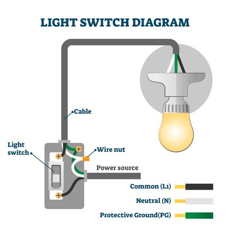 Light switch US diagram vector illustration. Labeled american standard scheme. Physics graphic with cable, wire nut and power source connections. Electric energy chain structure with lamp bulb example