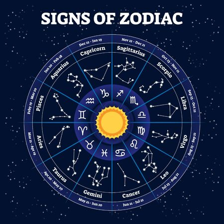 Traditional horoscope stars signs and its time segments. Astrology science and mythological future or characteristics prediction elements. Year division labeled explanation Ilustracja