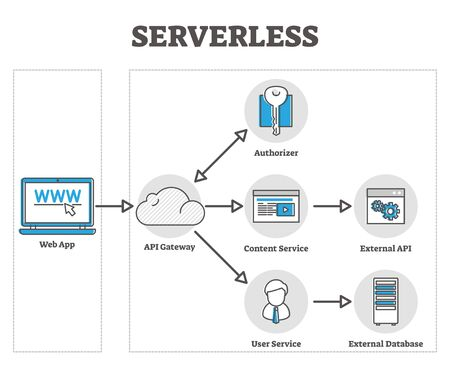 Serverless vector illustration. Cloud based web app in labeled outline diagram graphic. Educational diagram with external API and database system for smart and modern application. Explained IT method.