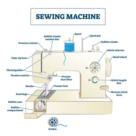 Sewing machine vector illustration. Labeled educational structure diagram with part names. Domestic and industrial device for textile fashion handmade work. Cloth technology technical mechanism data