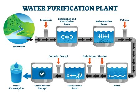 Water purification plant filtration process explanation vector illustration. Labeled steps from raw resource to sedimentation, filtering, disinfection and storage to safe and clean home consumption.