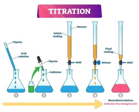 Ilustracja wektorowa miareczkowania. Oznaczony schemat procesu chemii edukacyjnej. Schemat z ilościową analizą chemiczną w celu określenia stężenia zidentyfikowanego analitu. Metoda odczynnikowa i roztworowa. Ilustracje wektorowe