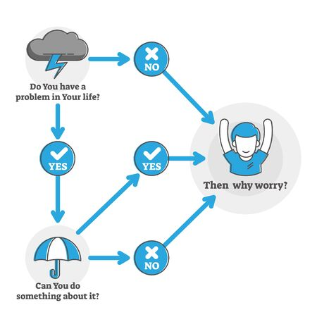 Why worry, be happy concept outline flat diagram, vector illustration. Decision making scheme for calm and productive mind state and problem solving process. Positive mind state thought steps diagram.