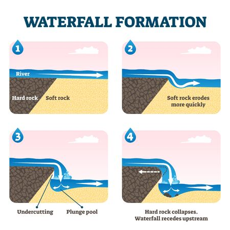 Waterfall formation diagram vector illustration. Educational geological scheme with river flow and soft rock erosion process. Undercutting, plunge pool and rock collapse stages example cross sections.
