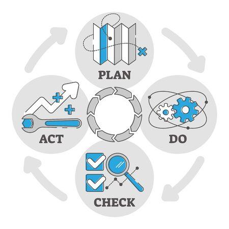 Diagramma del profilo del processo di gestione della qualità con simboli e icone. Ciclo del metodo di controllo della qualità. Sistema di fasi di pianificazione, esecuzione, controllo e recitazione. Produzione di beni o sviluppo di prodotti digitali. Vettoriali