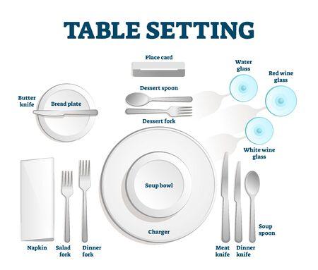 Plan de table avec marque-place, fourchette et cuillère à dessert, verres à eau et à vin, couteau à beurre et assiette à pain. Aussi serviette, fourchettes à salade et à dîner, bol à soupe, chargeur, couteaux à viande et à dîner.