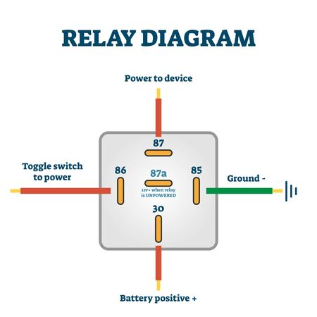 Beispieldiagramm für Relaisschalter, Vektorillustrationsschema mit Strom-, Batterie-, Geräte- und Erdungskabeln. Informationen zur Fahrzeugelektrik. Vektorgrafik