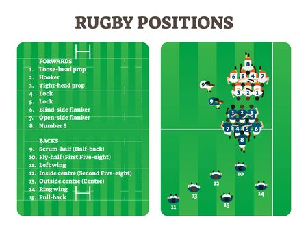 Rugby positions team group figure scheme, vector illustration players set. Forwards team with hooker, tight-head prop, lock etc. Also backs team with scrum-half, left wing, fly-half and others.