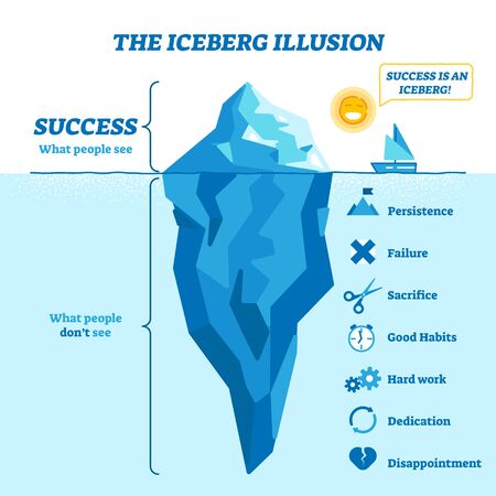 Iceberg illusion diagram, vector illustration. What people see and what is success hidden part of hard work, dedication, disappointment, good habits, sacrifice, failure and persistence. Life knowledge