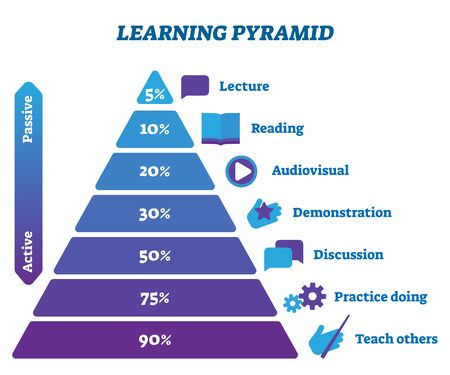 Learning pyramid active and passive stages vector illustration infographic. Study activity type proportion. Lecture, reading, audiovisual, demonstration, discussion, practice doing and teaching others