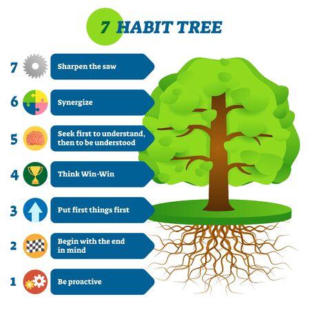 Ilustración de vector de 7 etapas de mentalidad de éxito de árbol de hábito. Sea proactivo, comience con el fin en mente, ponga lo primero en primer lugar, gane-gane, primero comprenda, luego sea entendido, sinergia y afile la sierra.