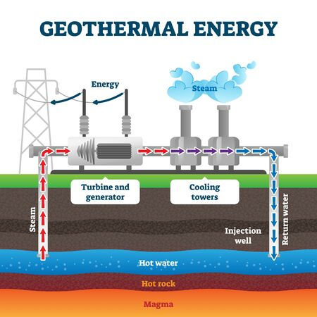 Geothermal energy production example diagram vector illustration. Industrial renewable green energy plant example. Steam flow from the underground hot water to turbine generator and cooling towers. Vector Illustration