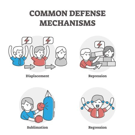 Common defense mechanisms examples. Outline vector illustrations with persons and various emotional response ways. Personal expression and impulses in people relationships. Learn psychological models. Vettoriali