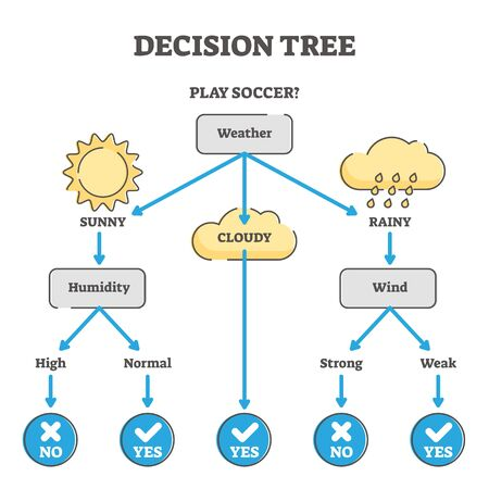 Decision tree example diagram vector illustration. Questions and answers scenario scheme. Problem solving model for business or life management. Option selection system to reach a successful outcome.