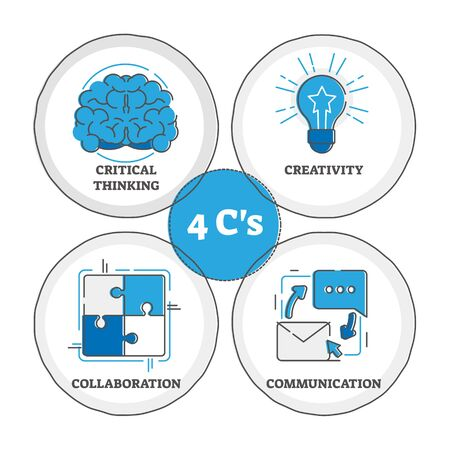 4 C's learning strategy, vector illustration. Critical thinking for solving problems, creativity for thinking outside the box, collaboration for achieving common goals and also communication skills.