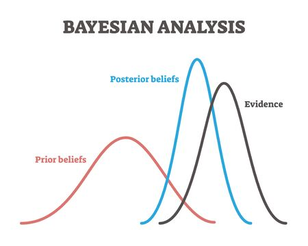 Bayesian analysis example model, vector illustration labeled graph lines. Decision making approach for drawing evidence based conclusions about hypothesis. Prior and posterior beliefs relationship. Ilustración de vector