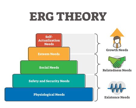 ERG theory vector illustration pyramid diagram. Human inner needs divided by sections and priority starting from physiological to safety and security, followed by social, esteem and self actualization Vektoros illusztráció