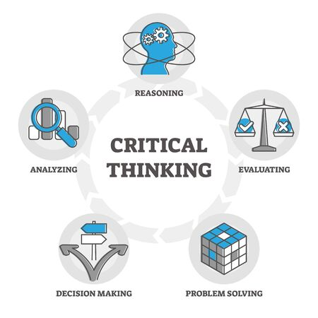 Critical thinking components diagram, outline symbols vector illustration with reasoning, evaluating positive and negative, problem solving activity, decision making process and analyzing information.