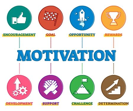 Motivation psychological parts diagram, outline vector illustration icon symbols. Personal encouragement, goal setting, finding opportunities, getting challenges and rewards, working on development.