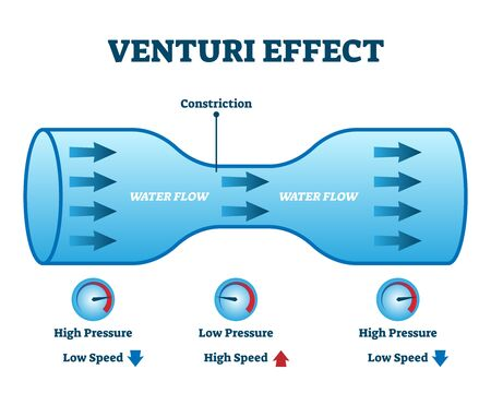 Venturi effect flow pressure vector illustration diagram. Fluid or air movement dynamical physics example. Experiment tube model with constriction showing high and low pressure zones.