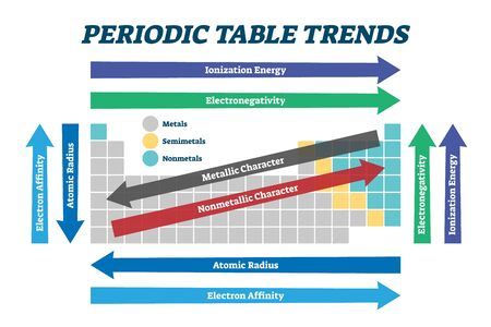 Periodic table trends chart, vector illustration scheme. Educational chemistry guide for electronegativity, ionization energy, electron affinity, atomic radius, melting point, and metallic character.