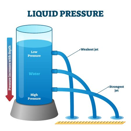 Liquid pressure measurement example vector illustration diagram. School physics class experiment setup with a water liquid container and weakest to strongest water jets. Incrementation with depth. Ilustracja