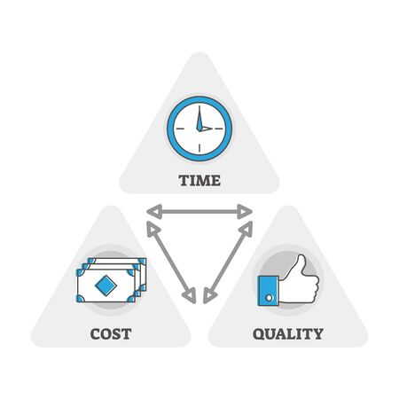 Time, cost and quality triangle, vector illustration diagram. Interconnected commerce properties and client expectations for the service or product. Business investment and balanced price strategy. Ilustracja