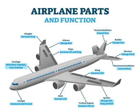 Airplane parts and functions, vector illustration labeled diagram. Aviation educational information scheme. Aircraft cockpit, turbine engines, wings and stabilizer positions. Air transport engineering Illusztráció