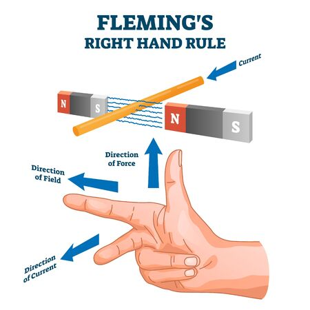 Flemings right hand rule, vector illustration example diagram. Detecting direction of the induced current by direction of magnetic field and force. Physics science educational scheme drawing. Ilustracja