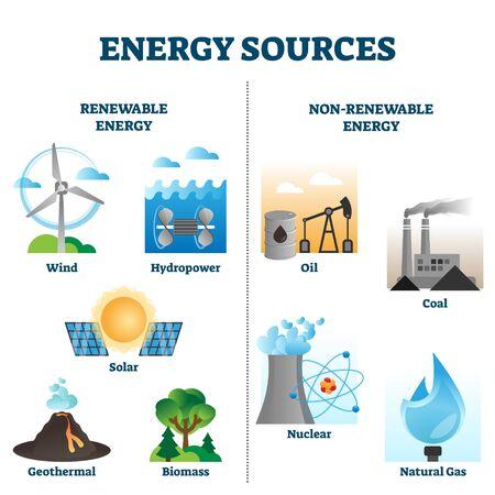 Energiequellen-Vektor-Illustrationssammlung. Infografik oder andere umgebungsbezogene Inhalte grafische Vermögenswerte. Erneuerbare im Vergleich zu nicht erneuerbaren Energieerzeugungsstationen industrielle Ausrüstungselemente.