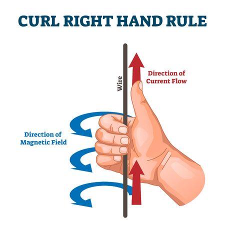 Regla de la mano derecha de rizo, diagrama de ejemplo de ilustración vectorial. Detección de la dirección del flujo de corriente inducida por la dirección del campo magnético. Dibujo de esquema educativo de ciencias físicas con flechas etiquetadas.