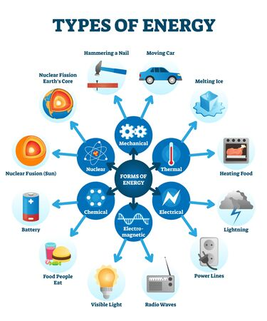 Types of energy vector illustration scheme. Six forms of energy with example set - mechanical force, thermal temperature, electrical, electromagnetic waves, chemical and nuclear fusion or fission.
