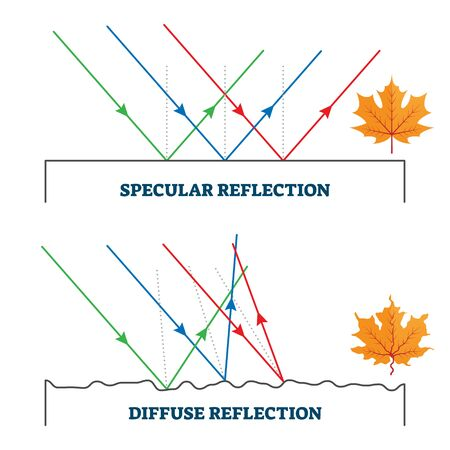 Specular and diffuse reflection, vector illustration diagram. Reflected light angle related to the surface. Example with ripple liquid and visual effect on the object. Physics law explanation scheme.