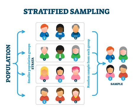 Stratified sampling example, vector illustration diagram. Research method explanation scheme with person symbols and stages. Population groups called strata and picking random sample from each group.