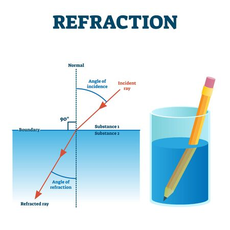 Refraction example vector illustration diagram. Light angle change in other substance. Incident and refracted ray scheme. Visual illusion effect in the liquid. Educational physics study information. Vector Illustration