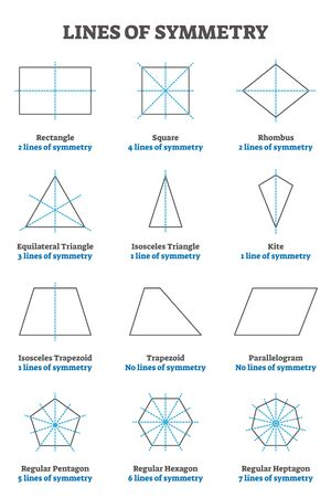 Lines of symmetry guide, vector illustration collection. Geometry example set with shapes, centers and division line axis. Study cheat sheet. Various shape educational information drawings. Vecteurs