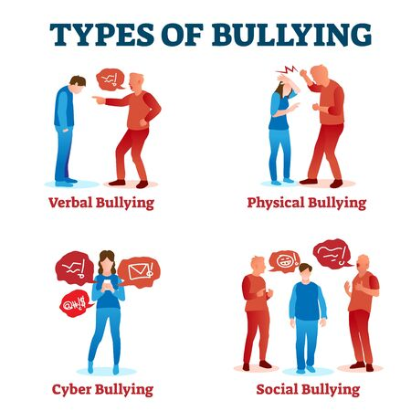 Types of bullying vector illustration. Collection with various harassment. Verbal, physical, cyber and social intimidation, attack and intolerance. Mobbing conflict victim with anxiety and depression.