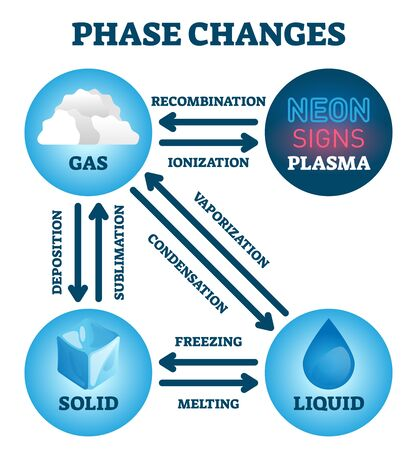 Phase changes vector illustration. Labeled educational matter states scheme. Diagram with plasma, solid, gas and liquid transformations. Ionization, condensation, sublimation and vaporization examples