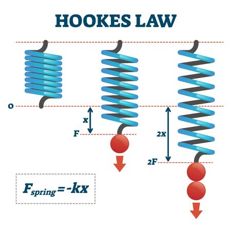 Hookes law vector illustration. Physics extend and compress spring force explanation scheme. Mathematical experiment with weight equation and elastic deformed spring. Labeled educational infographic.