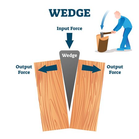 Wedge vector illustration. Labeled wood split process explanation scheme from physics aspect. Graphic with input and output force and ax movement. Educational simple mechanics school handout brochure. Ilustração