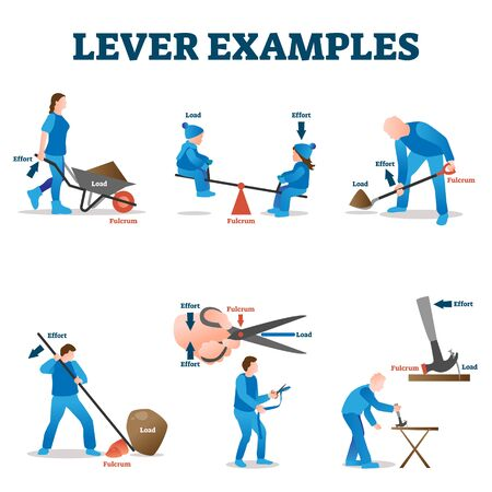 Lever examples vector illustration. Labeled load, effort and fulcrum collection. Physics explanation how works seesaw, wheelbarrow or scissors. Educational simple mechanics brochure for school handout